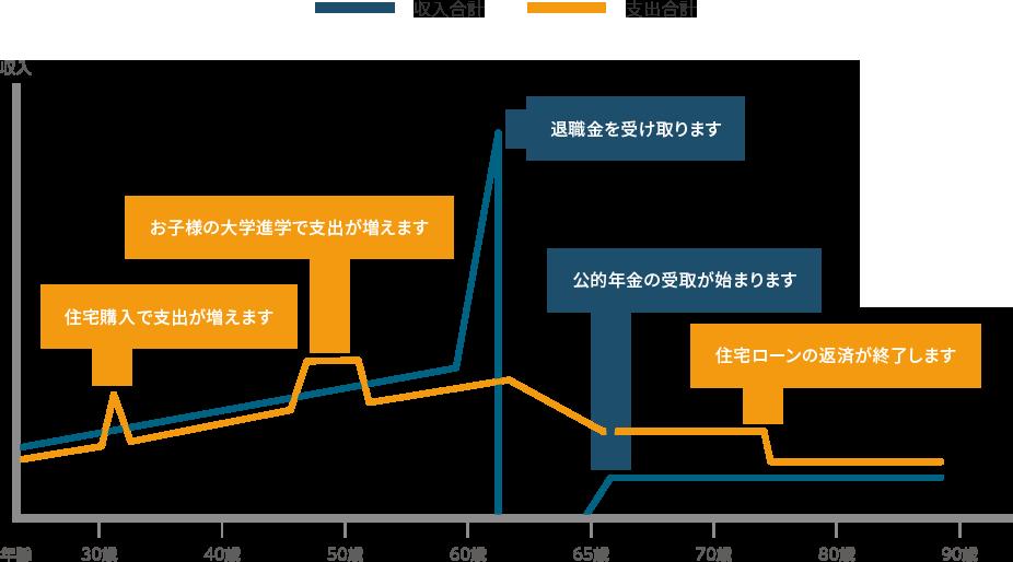 一般的な生涯の収入と支出のバランスのグラフ